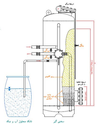 سختی گیر آب به روش رزین و الکترو مغناطیس