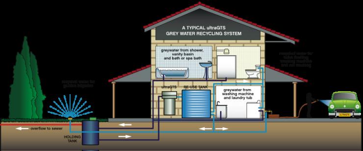 سیستم تصفیه آب کل ساختمان مرکزی